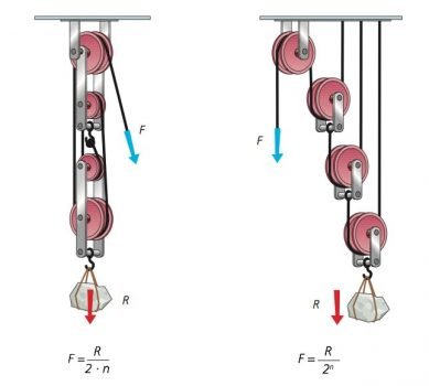 Compound pulley systems