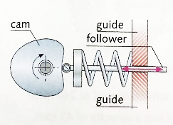 CAM MECHANISM